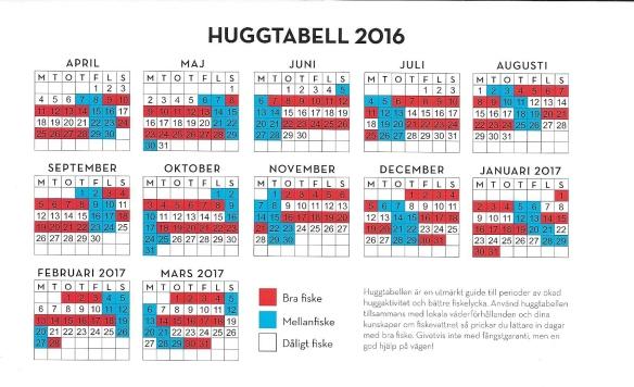 Huggtabell 2016